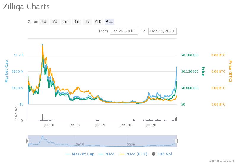 zilliqa charts